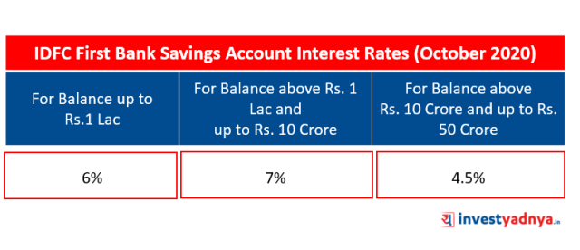 IDFC First Bank Saving Account Interest Rates (October 2020)