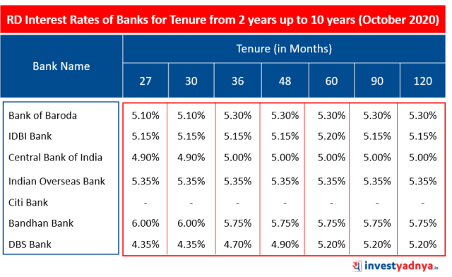 Recurring Deposit (RD) Interest Rates of Major Banks for Tenure above 2 years up to 10 years October 2020 Source : Bank Website