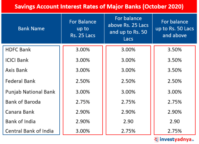 Savings Account Interest Rates of Major Banks October 2020