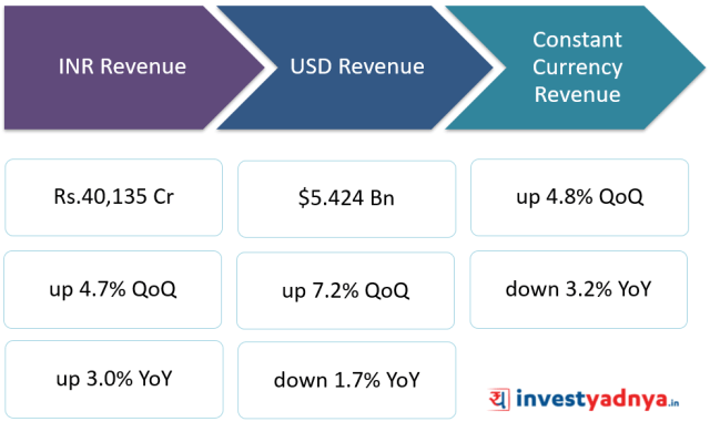 TCS revenue highlights