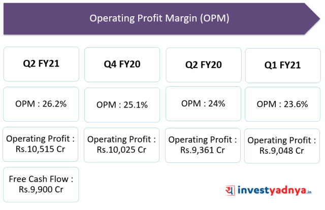 TCS operating profit margin