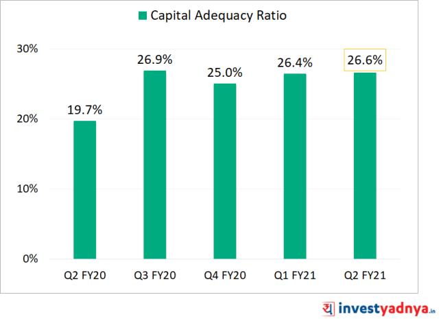 Capital Adequacy Ratio (CAR)