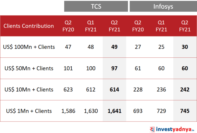 TCS vs Infosys - Client Parameters