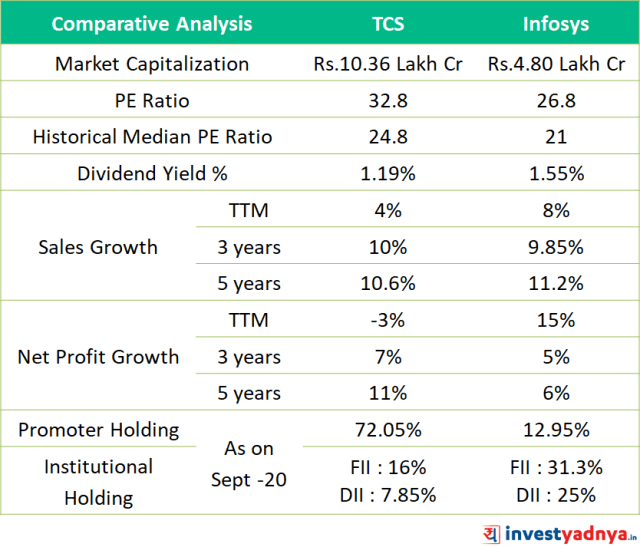 TCS vs Infosys - Comparative Analysis