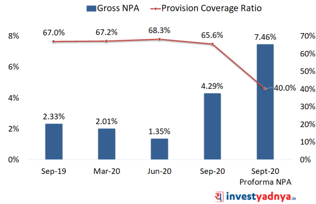 SBI Cards and Payment Services - Provision Coverage Ratio Trend