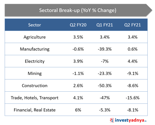 India Q2 FY21 GDP : Sectoral Breakup