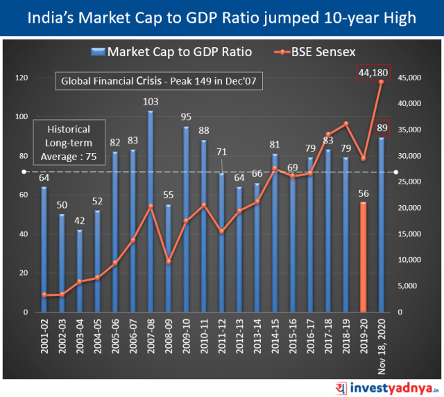 India's Market Cap to GDP Ratio jumped 10-year High