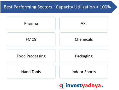 Sectors with capacity utilization > 100%
