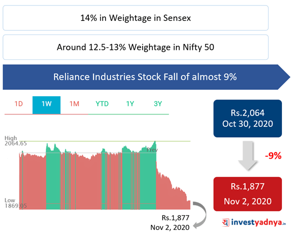 Reliance Industries Stock Price Movement