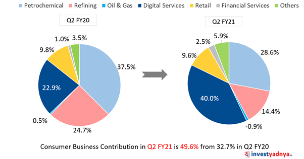 Reliance Industries Q2FY21 EBITDA Mix (%)