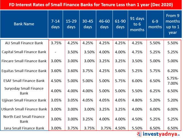 FD Interest Rates of Small Finance Banks for Tenure Less than 1 year December 2020