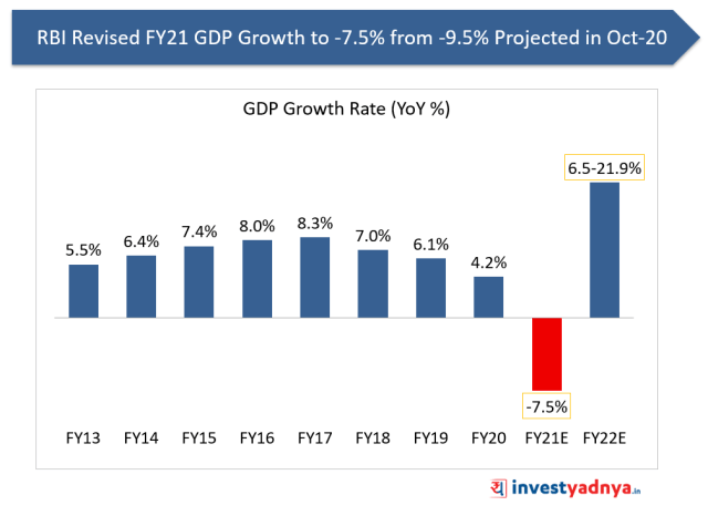 RBI Revised FY21 GDP Growth to -7.5% from -9.5% Projected in Oct-20