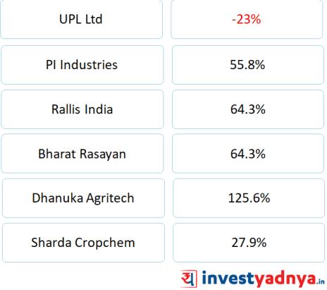 UPL vs peers 1 year stock performance