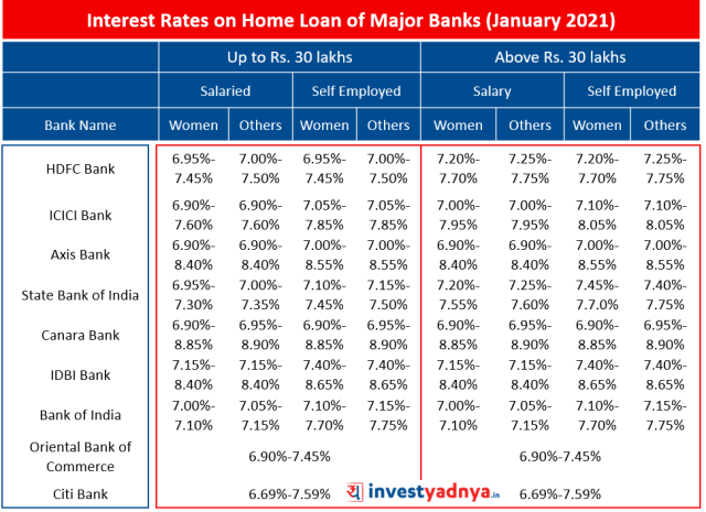 Latest Interest Rates on Home Loan of Major Banks January 2021