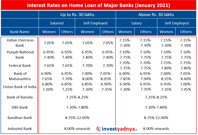 Interest Rates on Home Loan of Major Banks January 2021