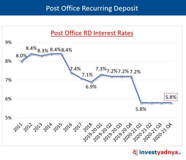 PORD Interest Rates Q4 FY2020-21