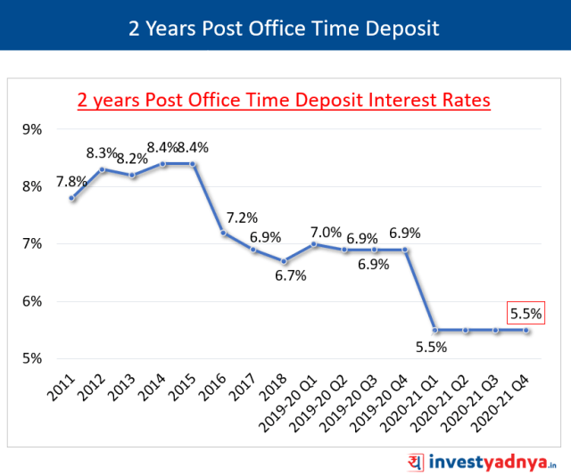 2 Years POTD Interest Rates January-March 2021