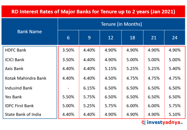 Latest RD Interest Rates of Major Banks