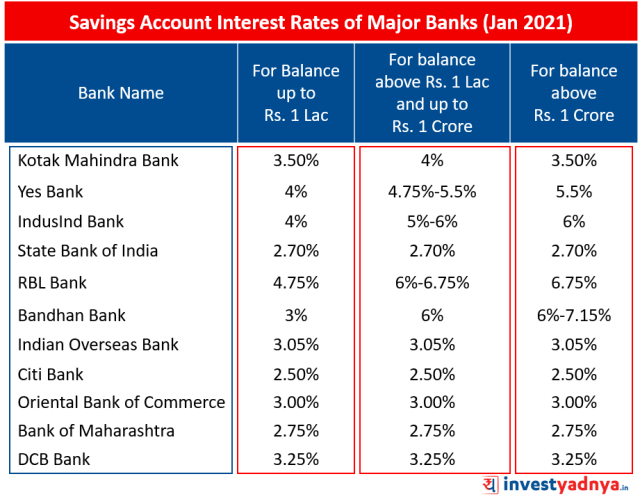 Savings Account Interest Rates of Major Banks January 2021