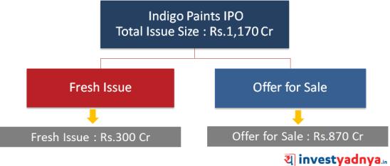 Indigo Paints Issue details