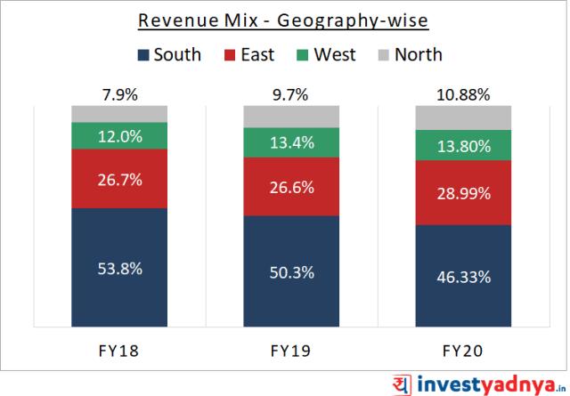Indigo Paints  Geography wise revenue mix (%)