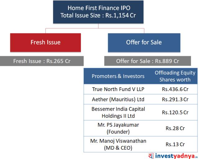 HFFC IPO Analysis
