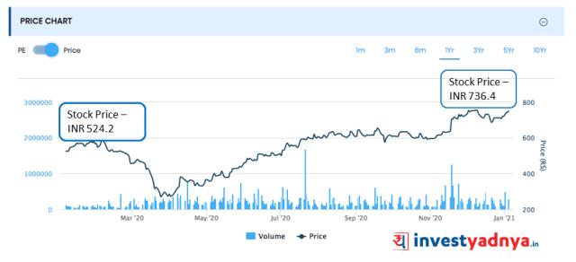 Mahindra & Mahindra stock price movement