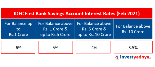 IDFC First Bank Saving Account Interest Rates (February 2021)