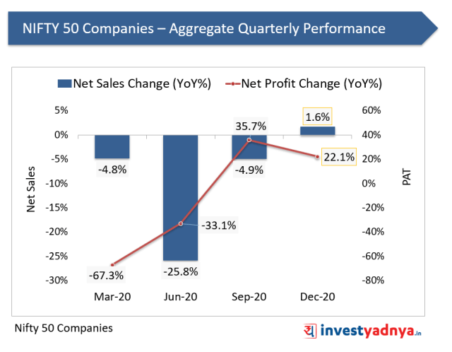 NIFTY 50 Companies – Aggregate Quarterly Performance
