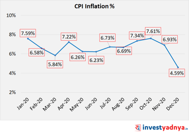 CPI Inflation in 2020