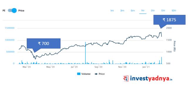 BKT price movement since Mar'20