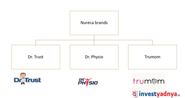Nureca brand portfolio