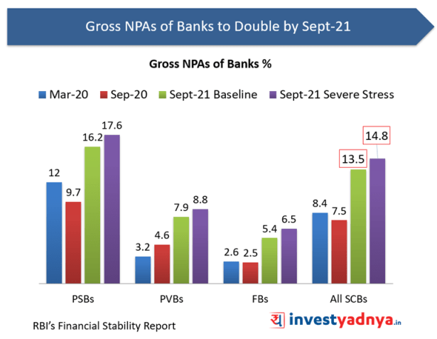 Gross NPAs of Bank to double by Sept'21 as per FSR