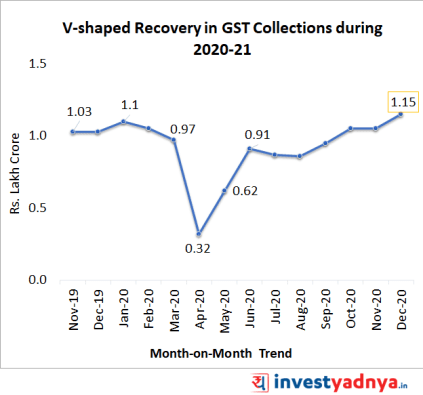 GST collections in 2020