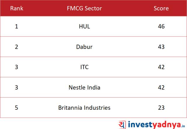 Quantitative Analysis of FMCG Sector