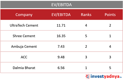 Top 5 Cement Companies- EV/EBITDA