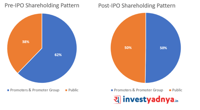 Pre and Post IPO Shareholding of MTAR Technologies