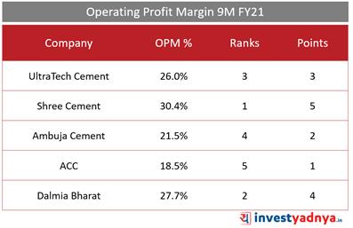 Top 5 Cement Companies- Operating Profit Margin