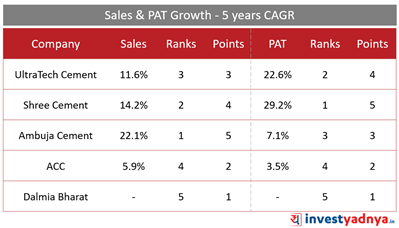 Top 5 Cement Companies- Sales and Net Profit Growth 5 Years CAGR