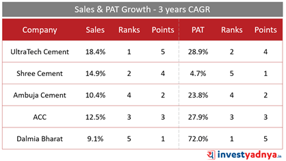 Top 5 Cement Companies- Sales & Net Profit Growth- 3 Years CAGR