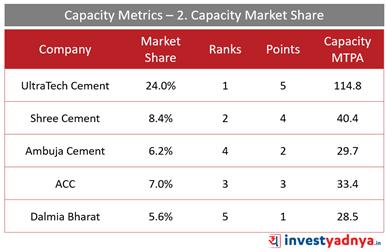 Top 5 Cement Companies- Capacity Metrics- Capacity Market Share