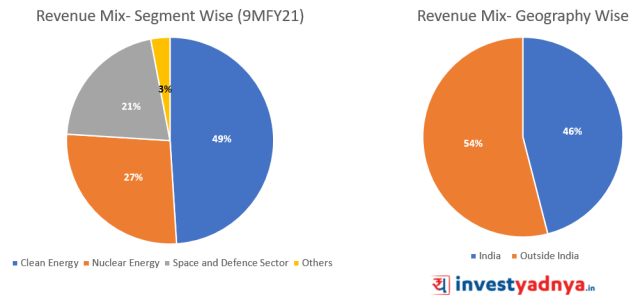 Revenue mix (%) of MTAR Technologies