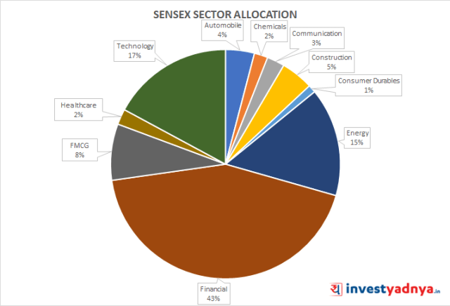 BSE SENSEX Sector Allocation as on 28th Feb'21