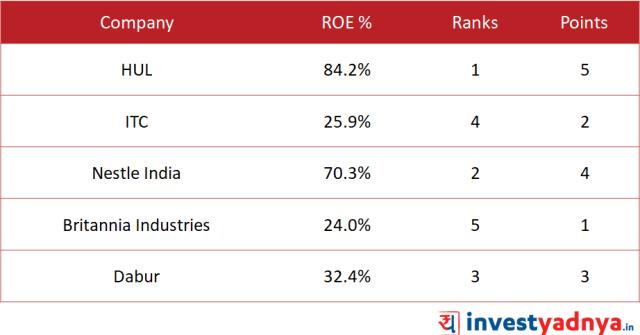 RoE of Top 5 FMCG companies