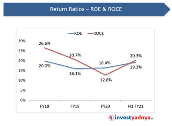 Laxmi Organic- Return Ratios: ROE & ROCE