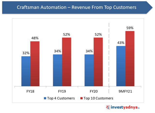 Craftsman Automation- Revenue from Top Customers