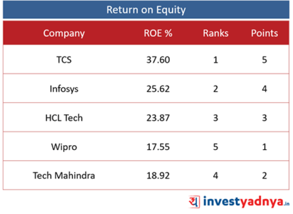 Top 5 IT Companies- ROE