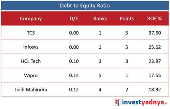 5 IT Companies- D/E Ratio