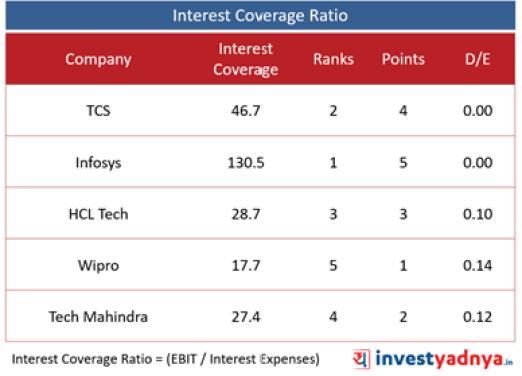 Top 5 Companies- Interest Coverage Ratio