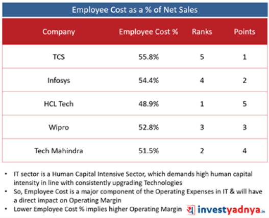 Top 5 Companies- Employee Cost as a % of Net Sales
